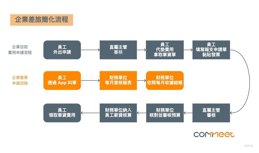 企業簽單簡化差旅流程